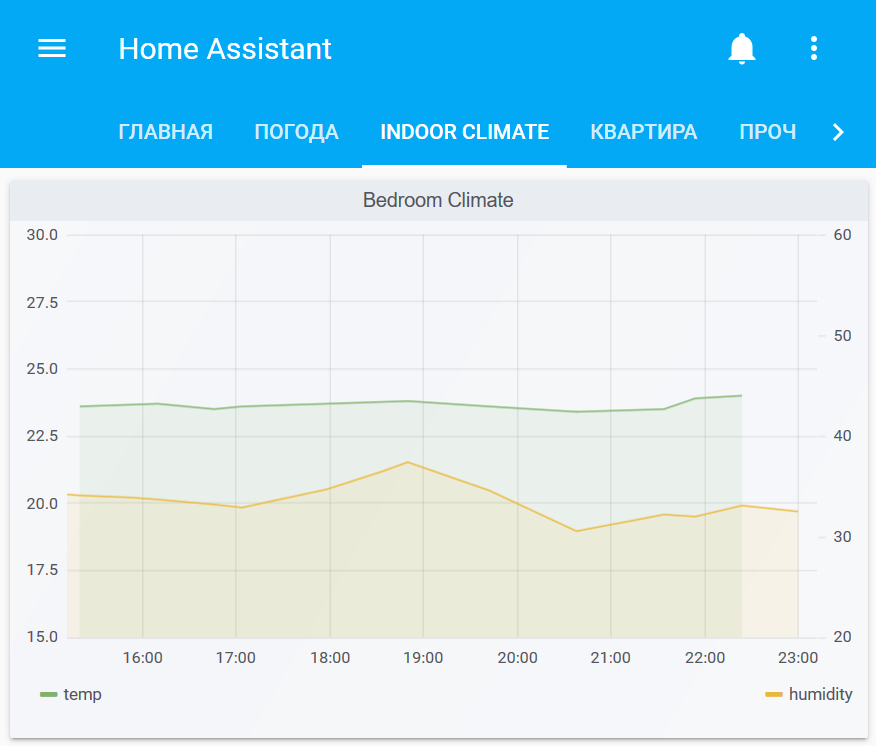 InfluxDB and Home Assistant (Part 1)